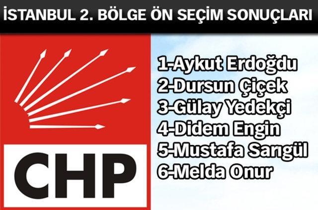 CHP İl, İl Ön Seçim Sonuçları 15