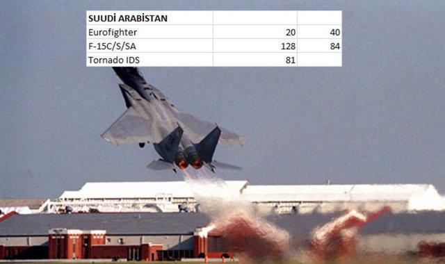 Hangi Ülkenin Kaç Savaş Uçağı Var 11