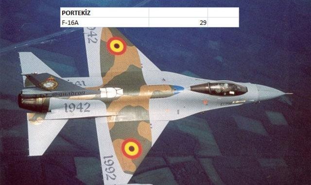 Hangi Ülkenin Kaç Savaş Uçağı Var 12
