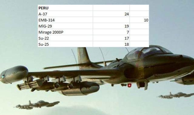 Hangi Ülkenin Kaç Savaş Uçağı Var 13