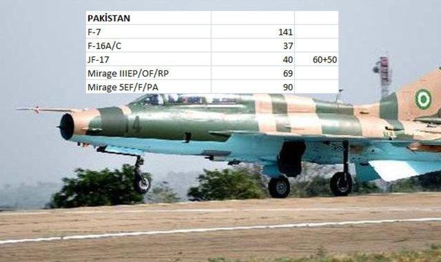Hangi Ülkenin Kaç Savaş Uçağı Var 14
