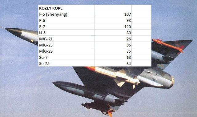 Hangi Ülkenin Kaç Savaş Uçağı Var 15