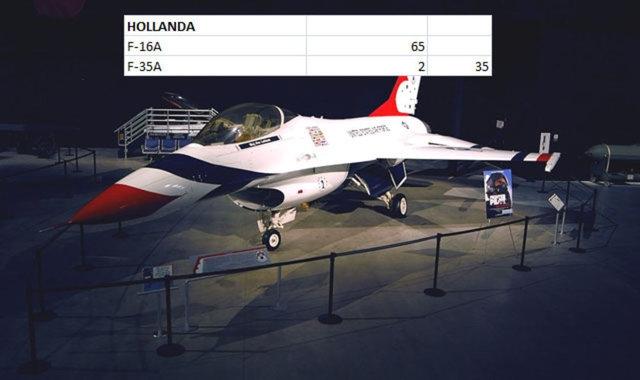 Hangi Ülkenin Kaç Savaş Uçağı Var 16