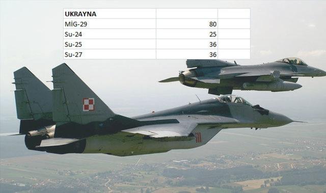 Hangi Ülkenin Kaç Savaş Uçağı Var 4