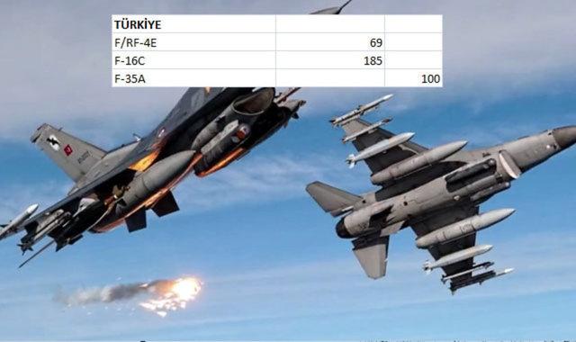 Hangi Ülkenin Kaç Savaş Uçağı Var 8