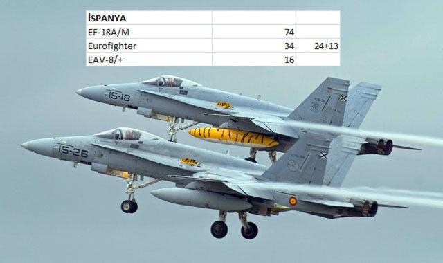 Hangi Ülkenin Kaç Savaş Uçağı Var 9