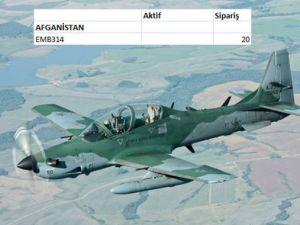 Hangi Ülkenin Kaç Savaş Uçağı Var