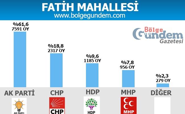 1 Kasım Pendik Mahalle mahalle seçim sonuçları 11