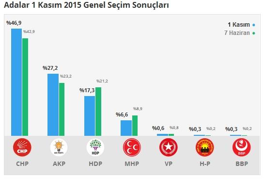 1 Kasım İstanbul 1. Bölge Oy Oranları 1