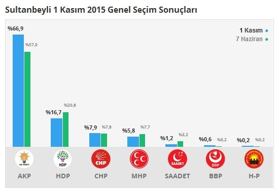 1 Kasım İstanbul 1. Bölge Oy Oranları 10