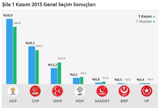 1 Kasım İstanbul 1. Bölge Oy Oranları 11