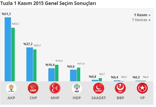1 Kasım İstanbul 1. Bölge Oy Oranları 12