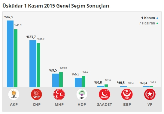 1 Kasım İstanbul 1. Bölge Oy Oranları 14