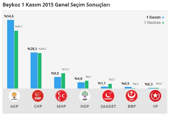 1 Kasım İstanbul 1. Bölge Oy Oranları 3