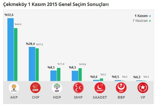 1 Kasım İstanbul 1. Bölge Oy Oranları 4