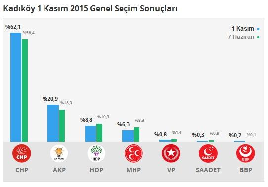 1 Kasım İstanbul 1. Bölge Oy Oranları 5