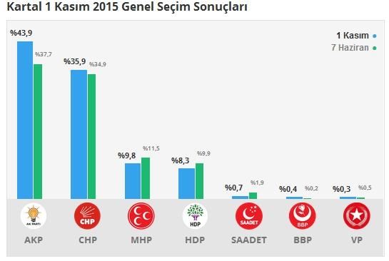 1 Kasım İstanbul 1. Bölge Oy Oranları 6