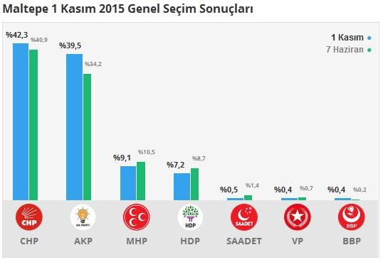 1 Kasım İstanbul 1. Bölge Oy Oranları 7