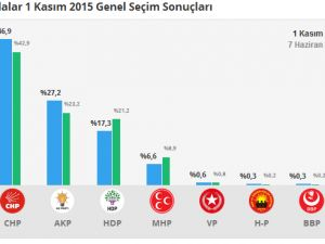 1 Kasım İstanbul 1. Bölge Oy Oranları