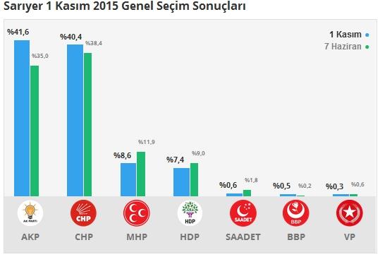 1 Kasım İstanbul 2. Bölge Oy Oranları 1