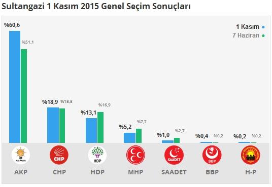 1 Kasım İstanbul 2. Bölge Oy Oranları 10