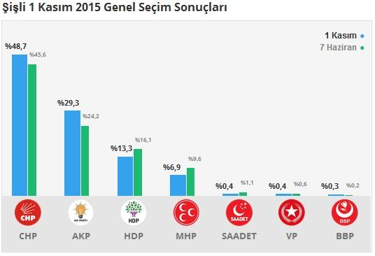 1 Kasım İstanbul 2. Bölge Oy Oranları 11