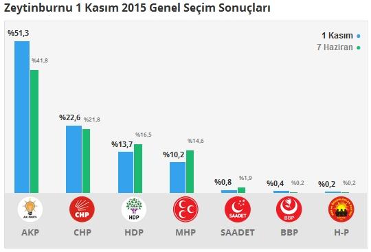 1 Kasım İstanbul 2. Bölge Oy Oranları 12