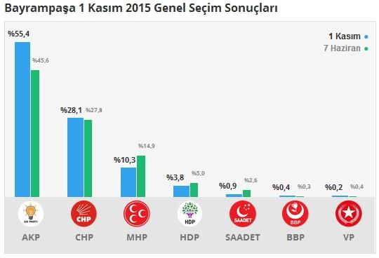 1 Kasım İstanbul 2. Bölge Oy Oranları 2