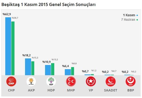 1 Kasım İstanbul 2. Bölge Oy Oranları 3