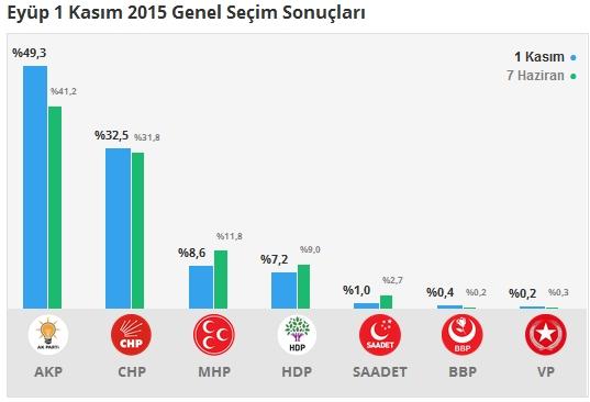 1 Kasım İstanbul 2. Bölge Oy Oranları 6