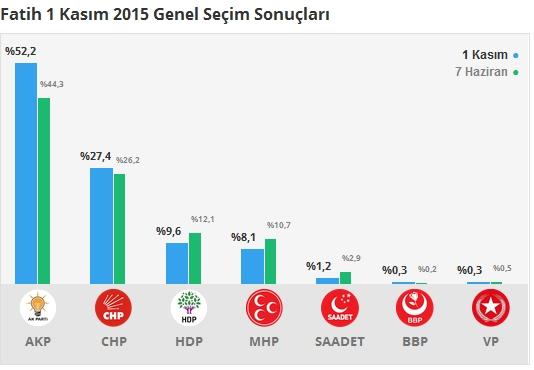 1 Kasım İstanbul 2. Bölge Oy Oranları 7