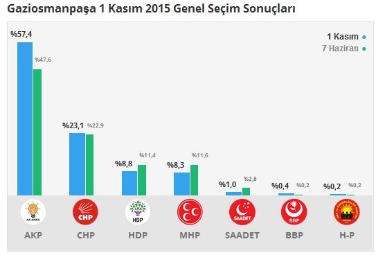 1 Kasım İstanbul 2. Bölge Oy Oranları 8