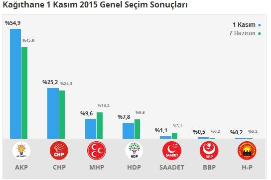 1 Kasım İstanbul 2. Bölge Oy Oranları 9