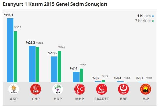 1 Kasım İstanbul 3. Bölge Oy Oranları 10