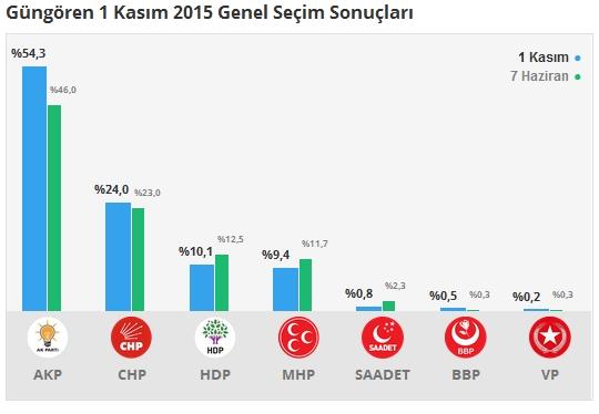 1 Kasım İstanbul 3. Bölge Oy Oranları 11