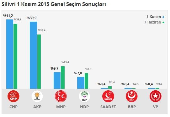 1 Kasım İstanbul 3. Bölge Oy Oranları 13