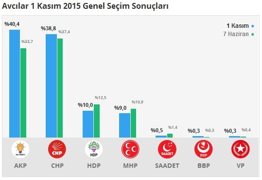 1 Kasım İstanbul 3. Bölge Oy Oranları 2