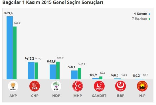 1 Kasım İstanbul 3. Bölge Oy Oranları 3