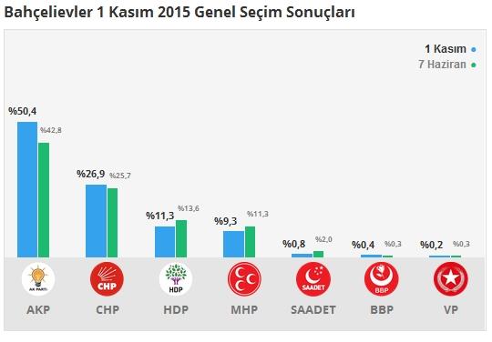 1 Kasım İstanbul 3. Bölge Oy Oranları 4