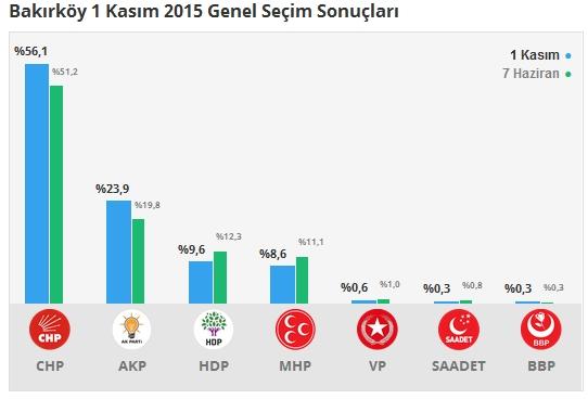 1 Kasım İstanbul 3. Bölge Oy Oranları 5