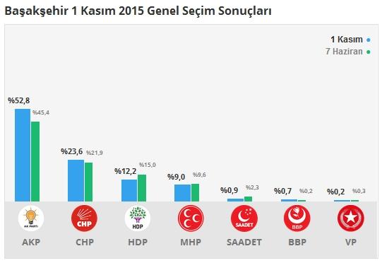 1 Kasım İstanbul 3. Bölge Oy Oranları 6