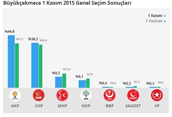 1 Kasım İstanbul 3. Bölge Oy Oranları 8
