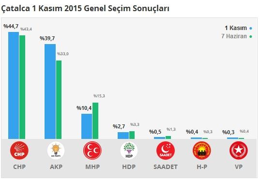 1 Kasım İstanbul 3. Bölge Oy Oranları 9