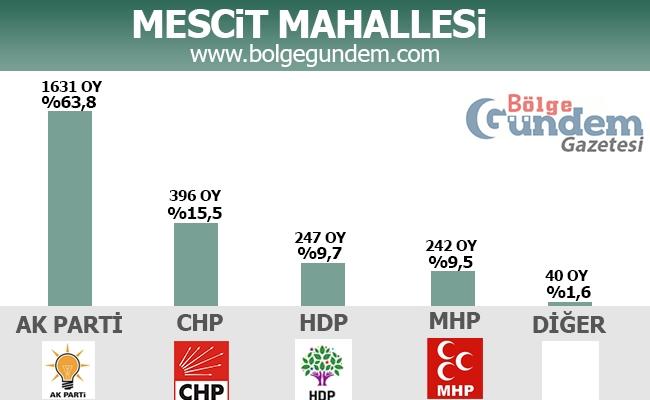 1 Kasım 2015 Tuzla Mahalle Mahalle Seçim sonuçları 10
