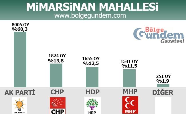 1 Kasım 2015 Tuzla Mahalle Mahalle Seçim sonuçları 11