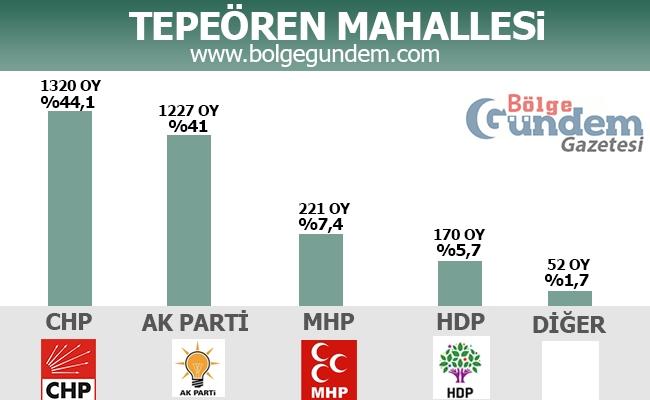 1 Kasım 2015 Tuzla Mahalle Mahalle Seçim sonuçları 16