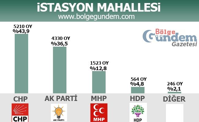 1 Kasım 2015 Tuzla Mahalle Mahalle Seçim sonuçları 9