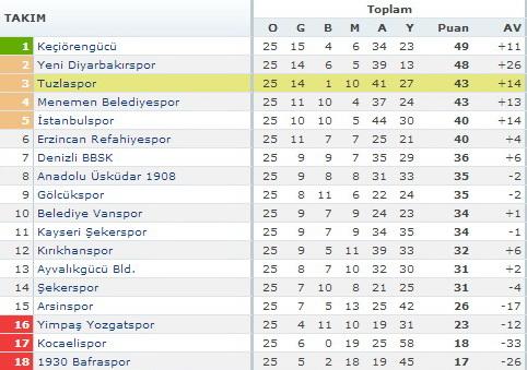 """Şampiyonluk Yarışında Bir Darbede """"Şekerspor'dan"""""""
