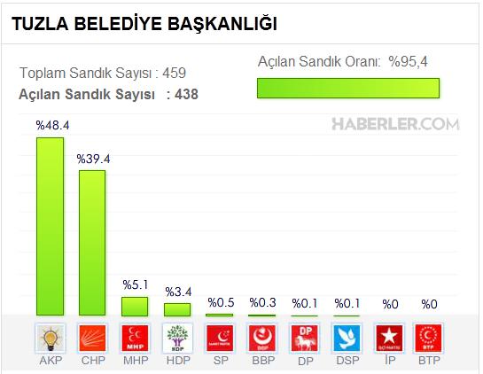 Tuzla'dan Son Oy oranları