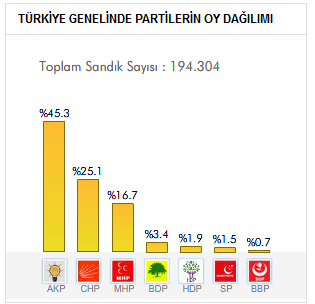 Türkiye Geneli Seçim sonuçları
